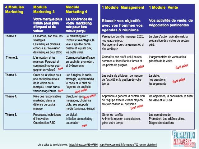 Management et Ventes opérationnels